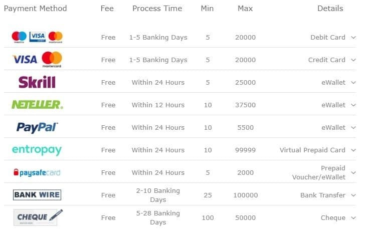 bet365 Betting Withdrawal Time and Banking Options